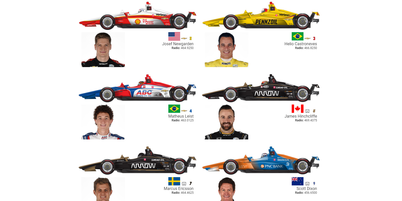 graphic regarding Printable Indy 500 Starting Grid titled Indianapolis 500 Spotter Expert